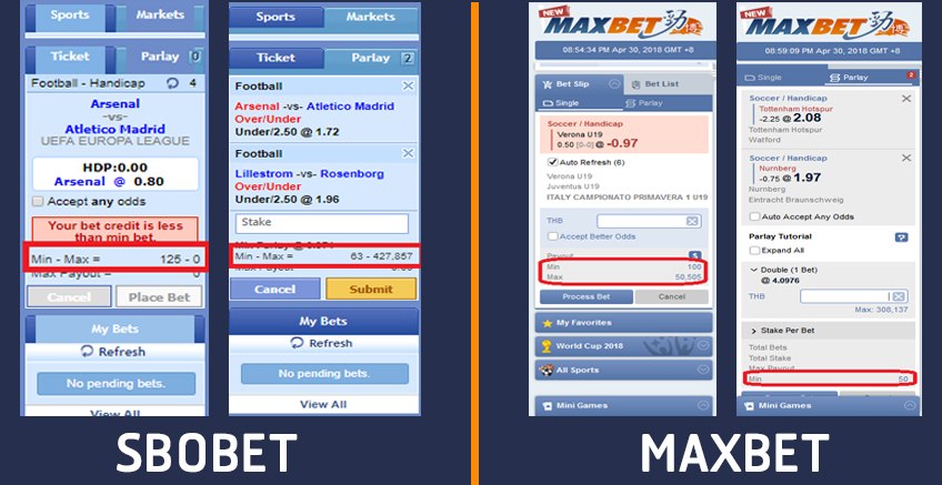 ราคาแทงบอล ขั้นต่ำ maxbet sbobet